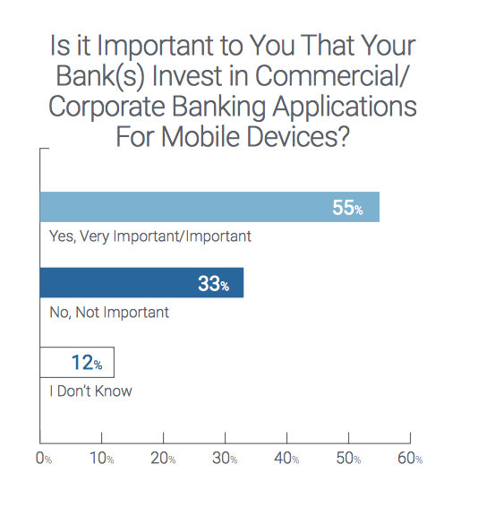 55% of corporates embrace digital + mobile payments - CTMfile