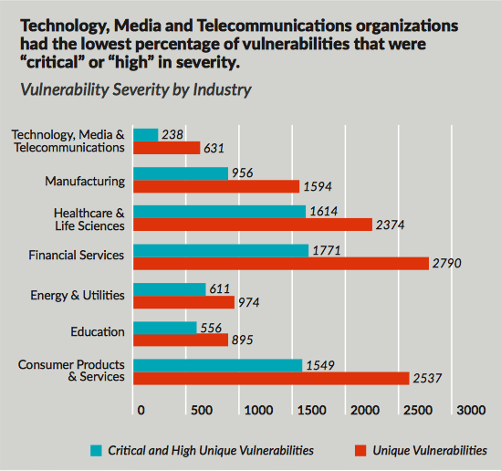 Top 10 cybersecurity vulnerabilities and exploits