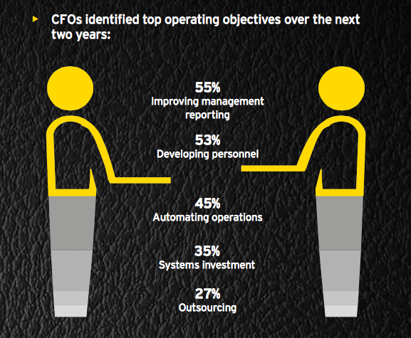 CFOs at private equity firms prioritise automation and personnel