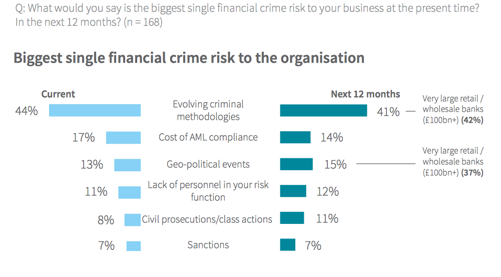 banks and financial criminality Clarity on financial crime in banking switzerland as an international financial  center is exposed to huge risks from financial crime this is increased by.