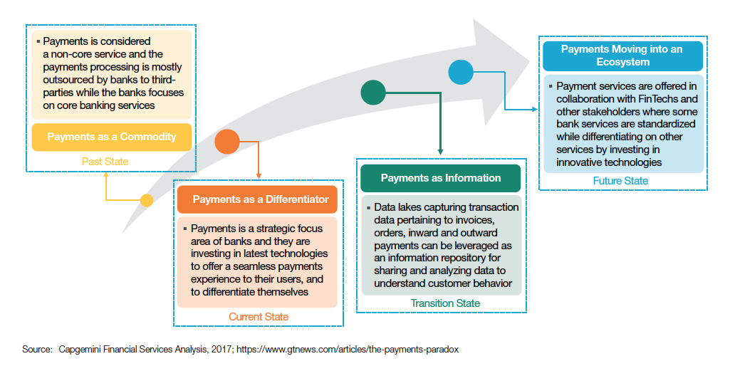 Are you ready for the new payments ecosystem? - CTMfile
