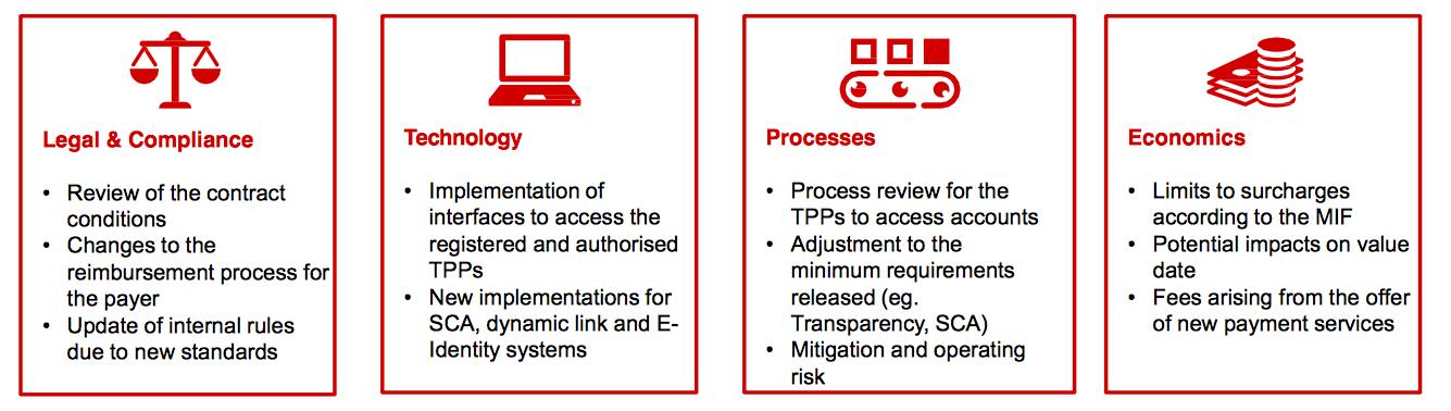 PSD2: Key facts for European treasurers - CTMfile