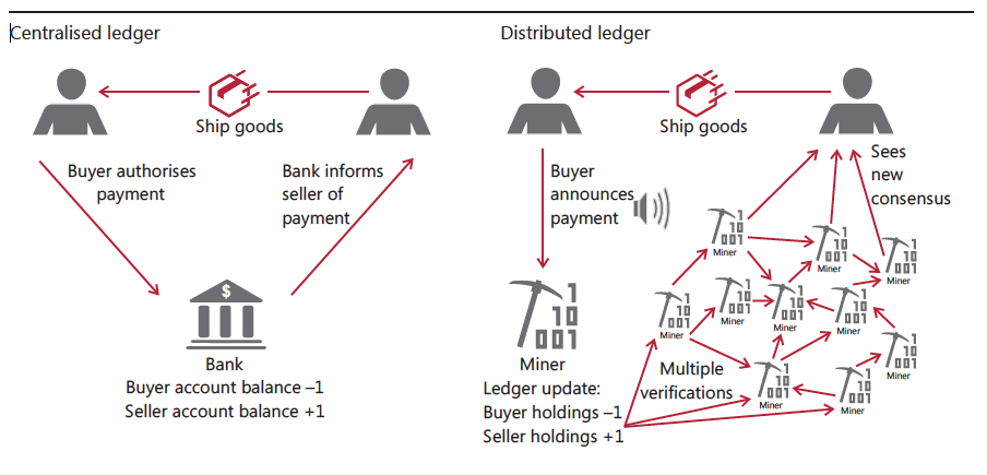 how does cryptocurrency and ledgers work