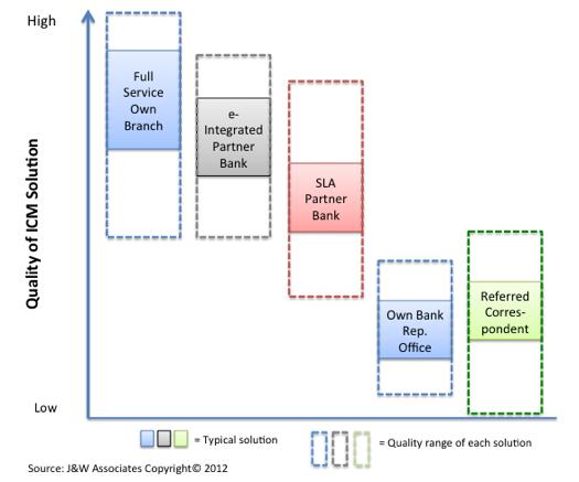 ICM solution quality, partner banking. e-integrated partner banking