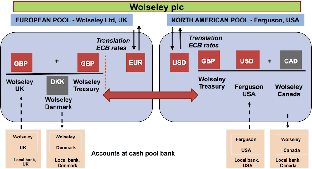 Global Cash Management Using A Notional Pooling Solution Ctmfile