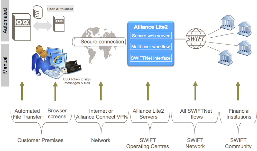 swift network diagram