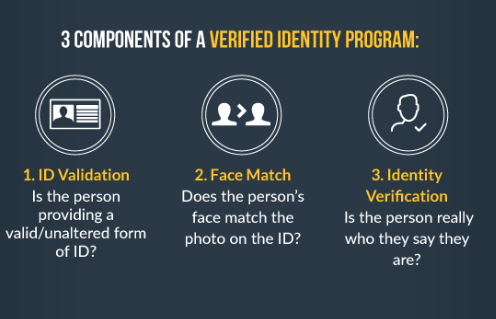 Id Verification Systems Future Of E Commerce Full Kyc