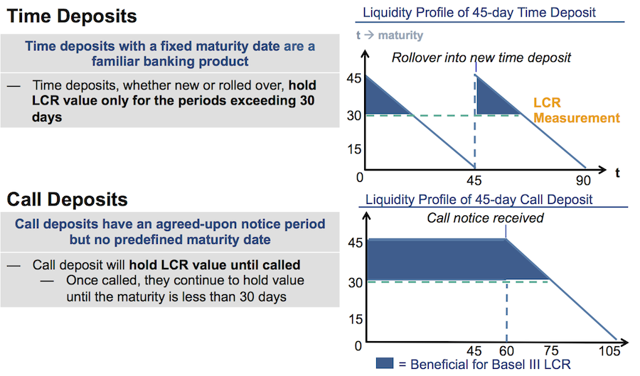 impact of liquidity and leverage Leveraging the leverage ratio: basel iii, leverage and the hedge fund-prime broker relationship through 2014 and beyond liquidity coverage ratio (lcr) the aim of the lcr is to impose on banks a more rigorous liquidity management regime to withstand a 30-day market stress event it does this by measuring cash inflow and outflow over a 30-day period.