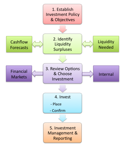 Stock options types