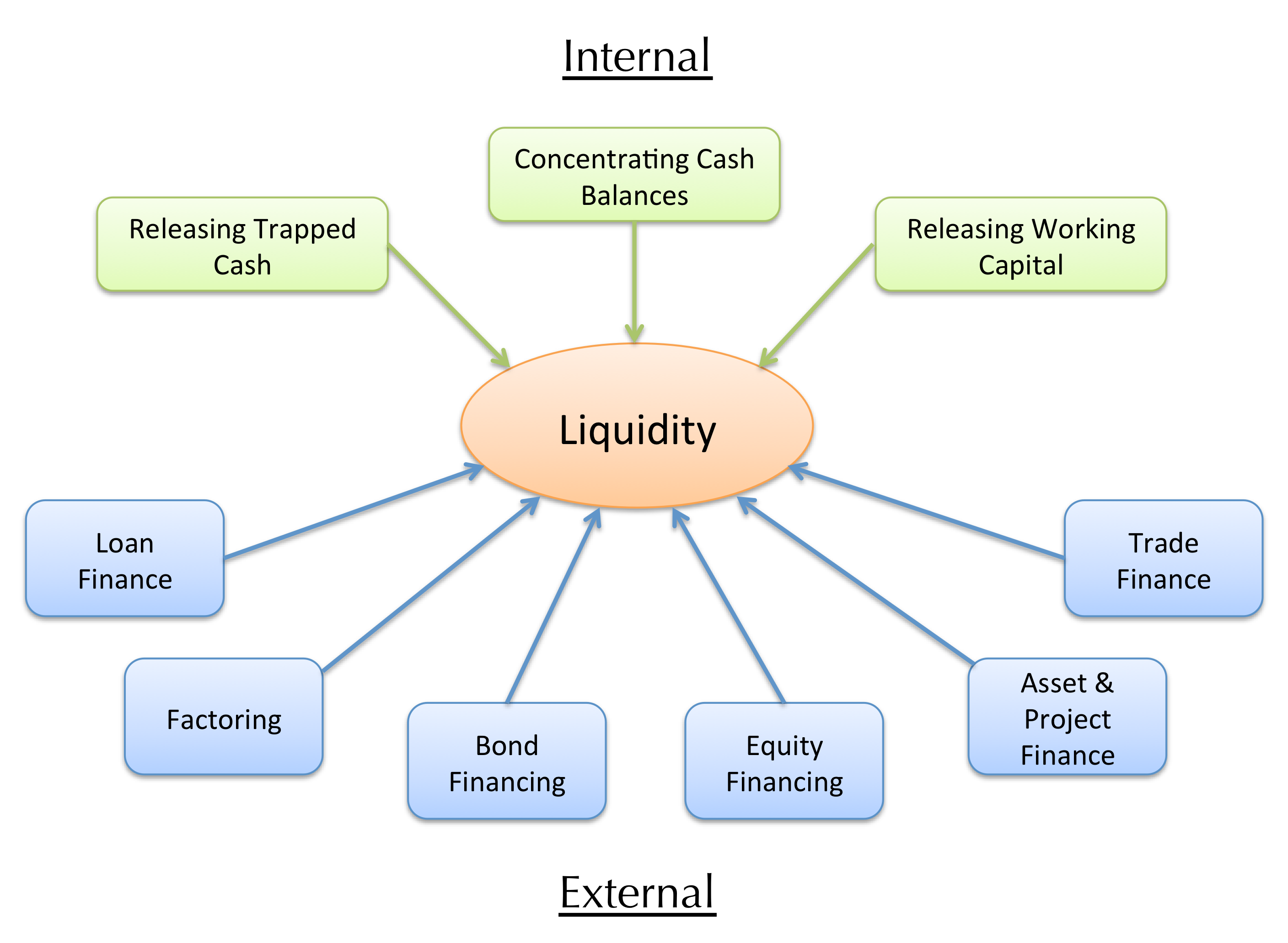 financial contingency planning sources of funding paper Contingency liquidity plans include drawing down its liquid investments   professor hubbard is an acknowledged expert in finance, with the leading  textbook in  income and various funding sources with the various cash.