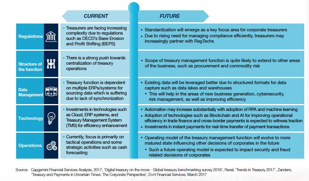 Future evolution of treasury management - CTMfile