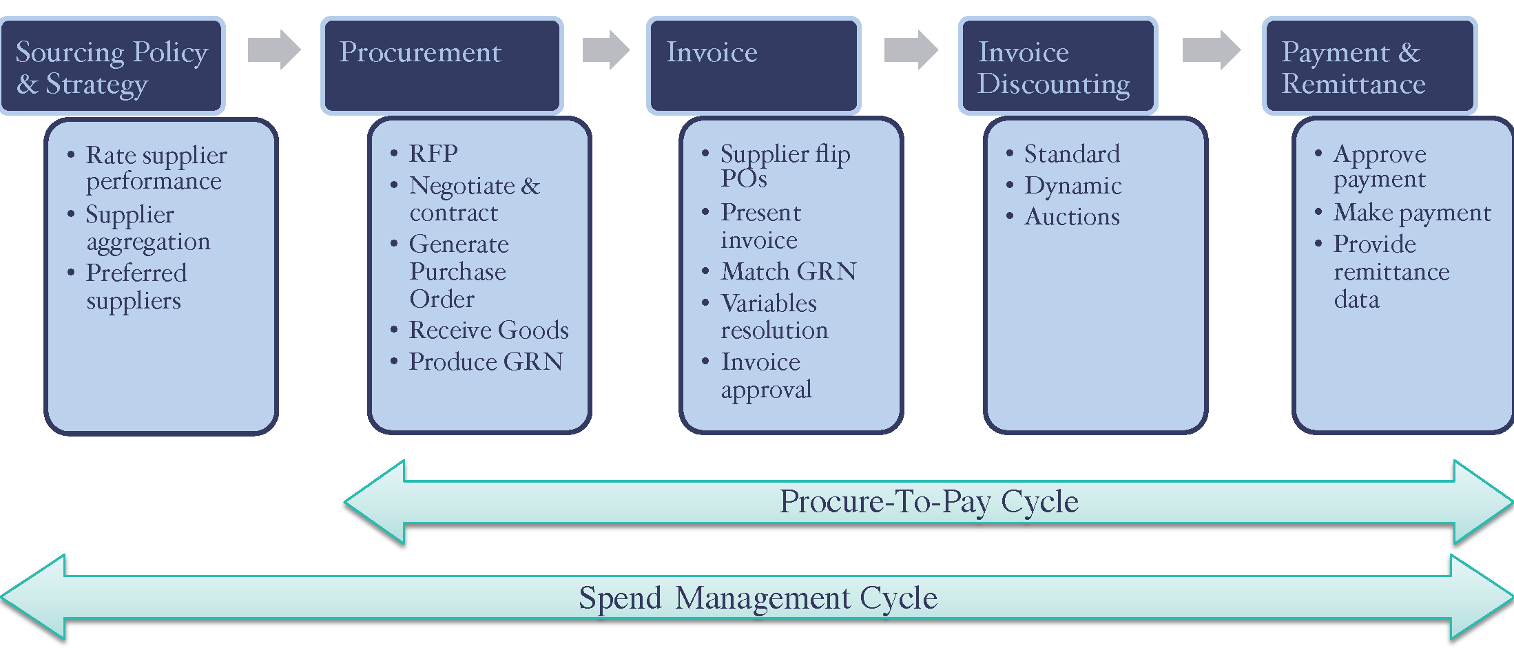Background Optimising The ProcuretoPay Cycle CTMfile - Steps to approve an invoice for payment