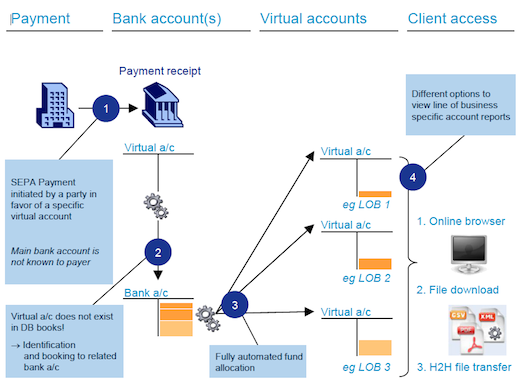 How To Apply For A Virtual Account