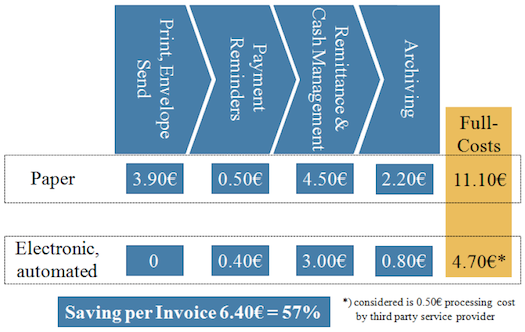 Still Massive Cost Savings In Moving To Einvoicing Per - Cost of processing an invoice