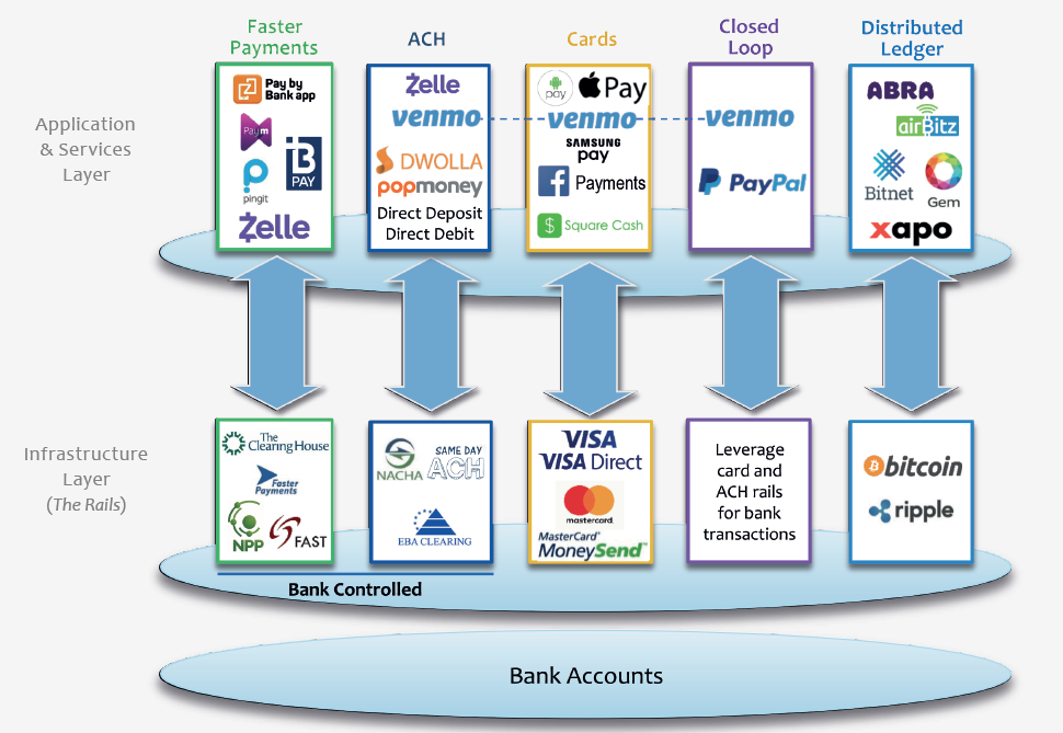 Revolution in payments business: new model will change the game and