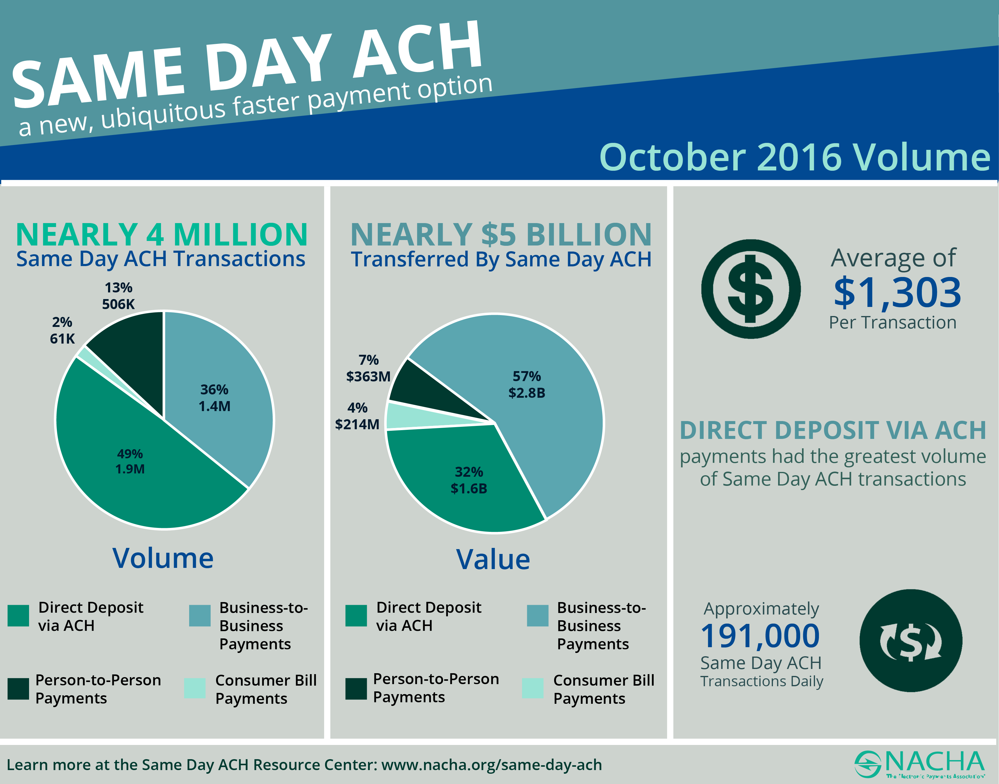 Usa Nearly 4 Million Same Day Ach Payments 5 Billion In