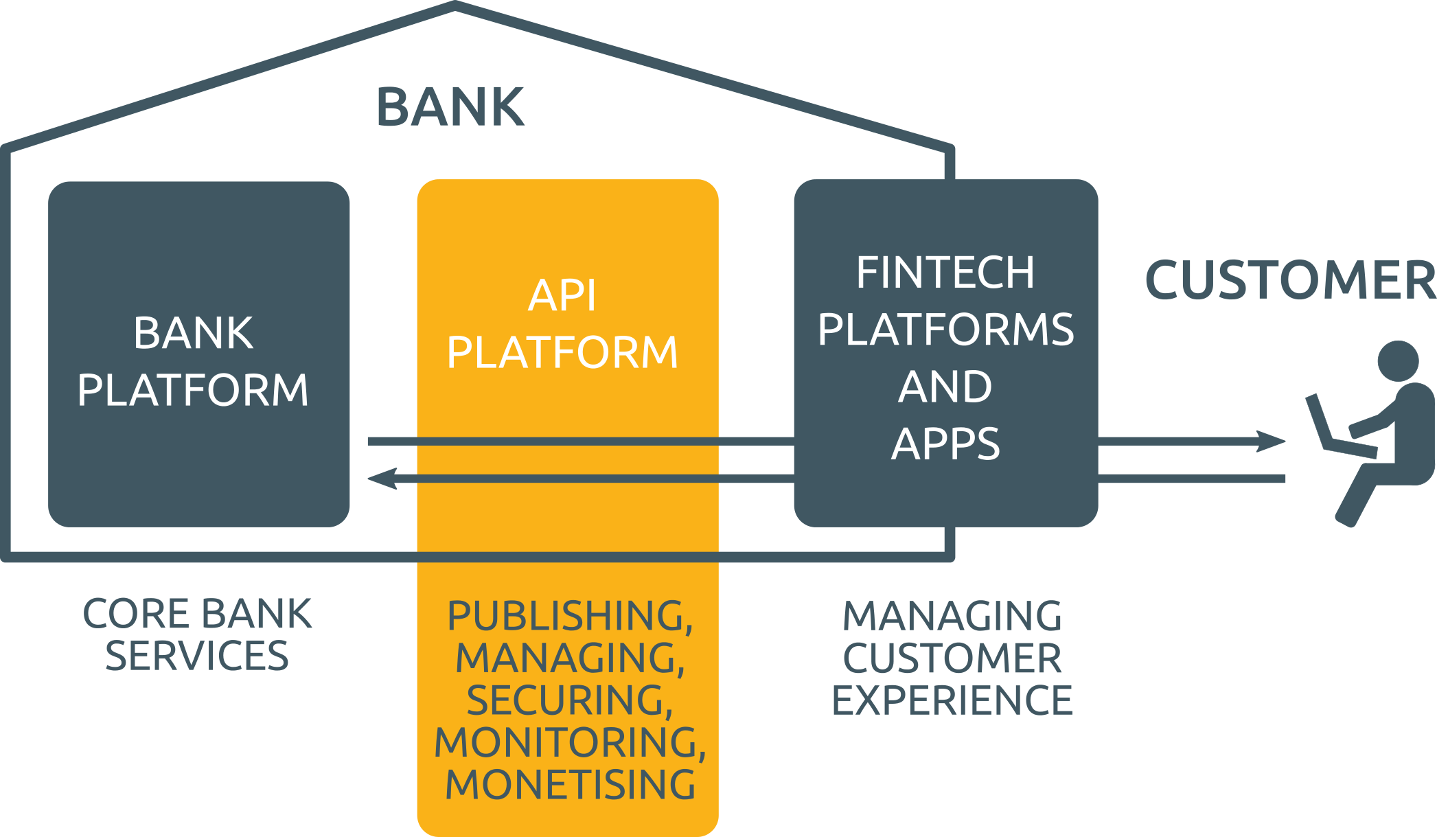 Payments update api dominate development as banks retain interface facebook to offer c2b payment services ccuart Images