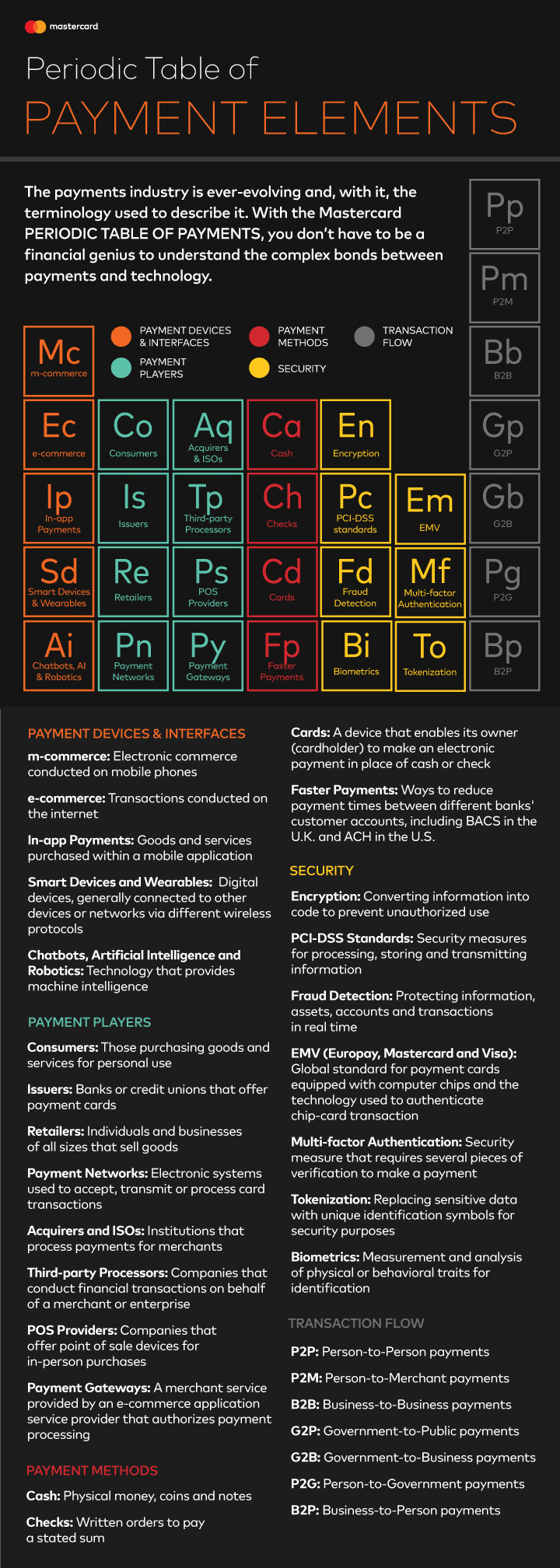 Mastercard Periodic Table Of Payment Elements Shows How All Comes