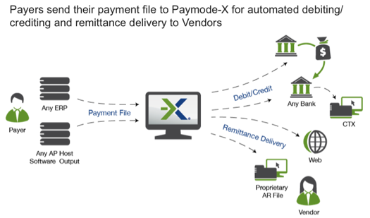 bottomline technologies announces next generation paymode-x u00ae platform
