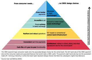 CBDCpyramide2.png