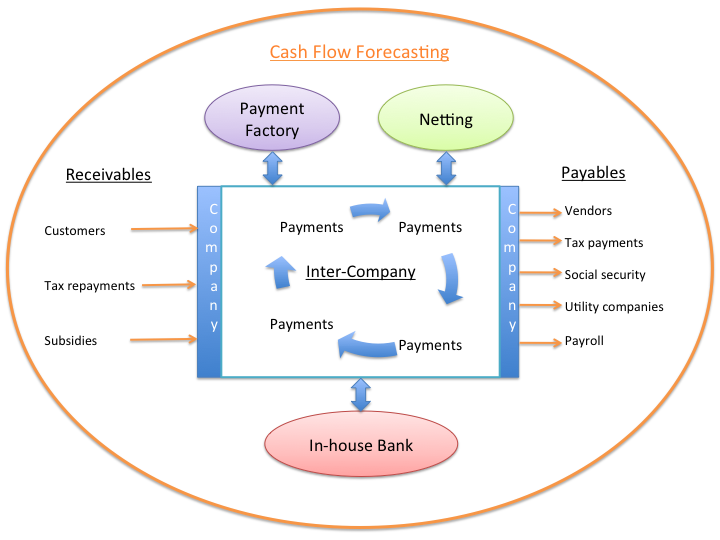 cash flow management in firms The presentation follows the order of the objectives, to assess the how effective are the cash management policies of corporate firms, to assess the effects of motives of cash management by corporate firms and relation ship between cash management and profitability of corporate firms.