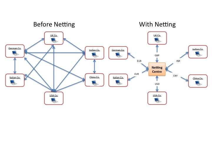 Forex netting